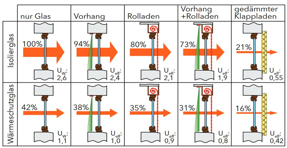 Dämmwerte von Wärmeschutz-Maßnahmen in den Nachtstunden (Grafik: Energieeinsparung an Fenstern und Außentür / Hessisches Ministerium für Umwelt, Energie, Landwirtschaft und Verbraucherschutz)