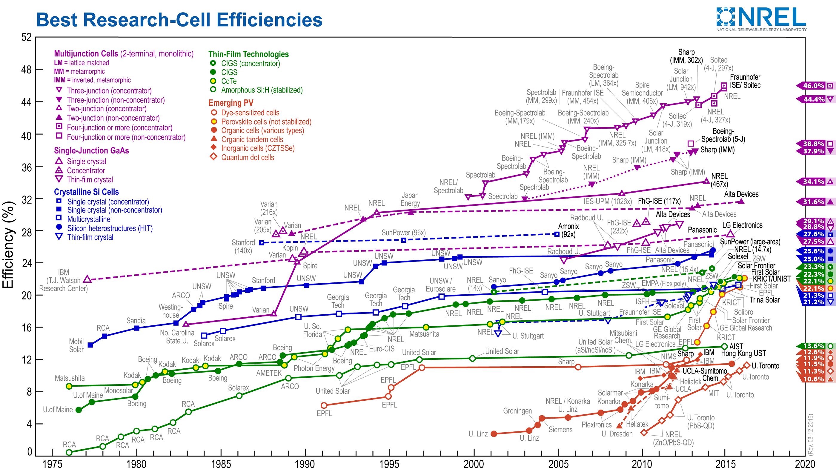 Solarzelle Wirkungsgrad
