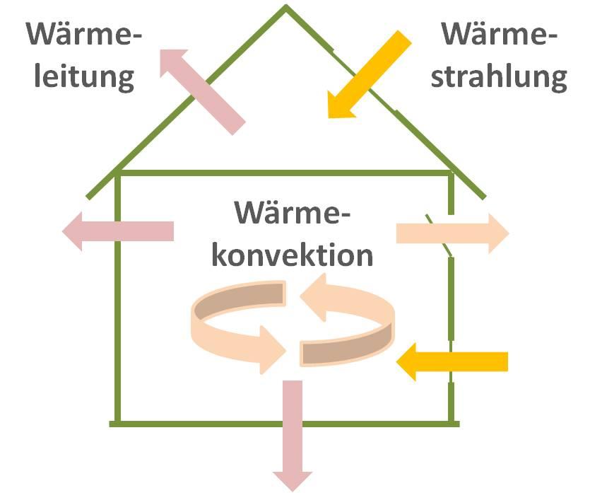 Warmeubertragung Durch Stromung Konvektion Tec Science 1