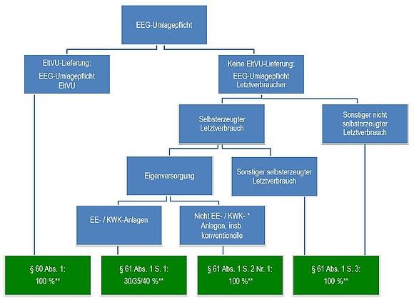 EEG-Umlage-Pflichten auf Eigenverbrauch