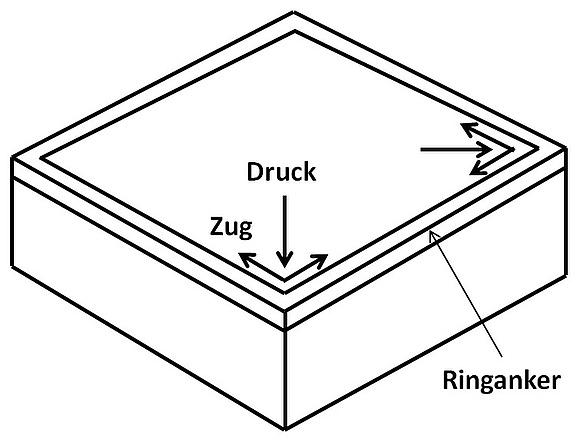 Beliebt Funktion und Ausführung von Ringankern KK36