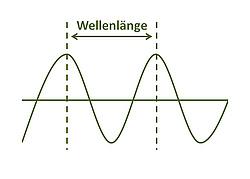 Die Wellenlänge ist ein Maß für die Entfernung zwischen zwei aufeinander folgenden Wellenspitzen und wird in Metern ausgedrückt. (Grafik: energie-experten.org)