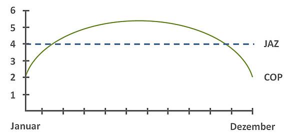 Jahresarbeitszahl Berechnen Und Vergleichen