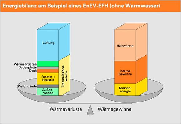 Wärmedämmung München bauphysik maßnahmen und kennwerte der wärmedämmung