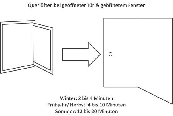 richtig l ften regeln f r optimales raumklima. Black Bedroom Furniture Sets. Home Design Ideas