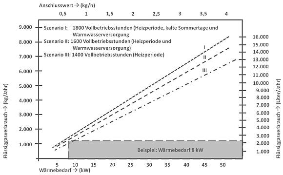 Flüssiggas: Umrechnung, Heizwerte & Preisvergleich