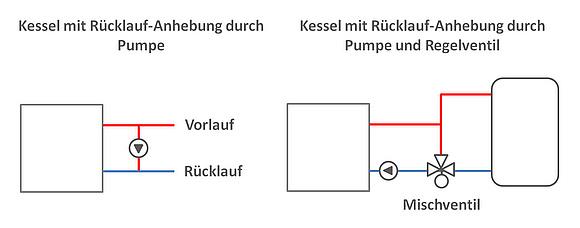 Prinzip und Techniken der Rücklaufanhebung