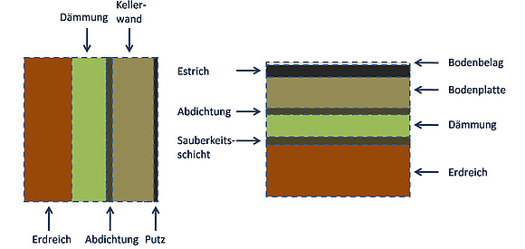 Perimeterdammung Von Keller Sockel Und Bodenplatte