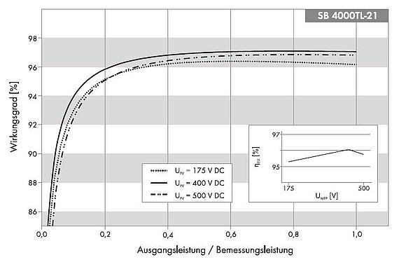 Berechnung und Vergleich des Wechselrichter Wirkungsgrad