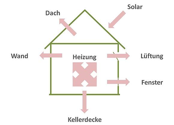 Atemberaubend Diagramme Der Schwerkraft Zentralheizung Ideen ...