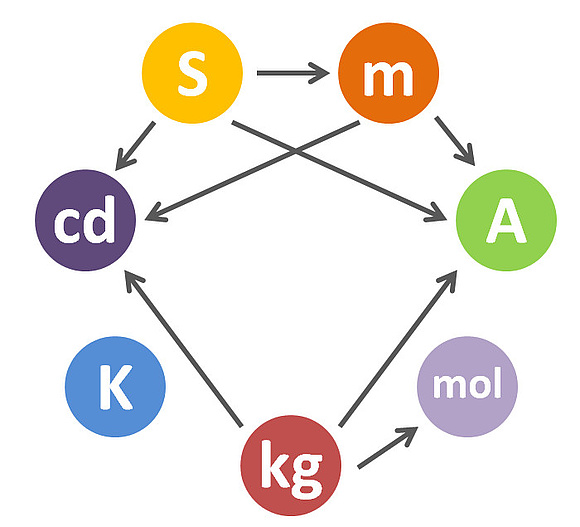 elektronenvolt in joule umrechnen