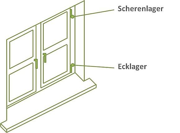 Experten Anleitung Zum Einstellen Von Fenstern