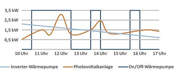 Photovoltaik & Wärmepumpe ideal kombinieren