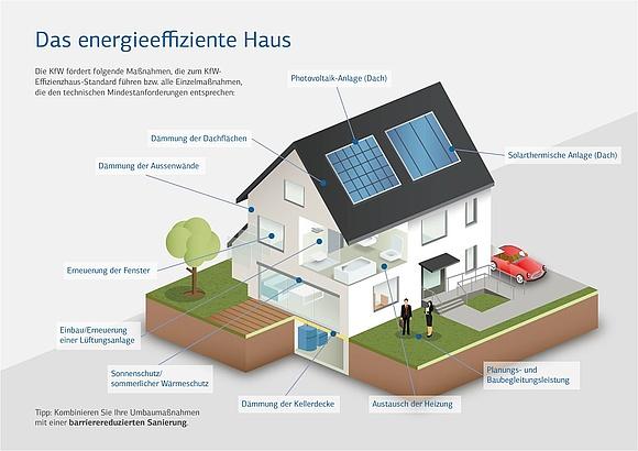 Alle Maßnahmen einer energetischen Sanierung