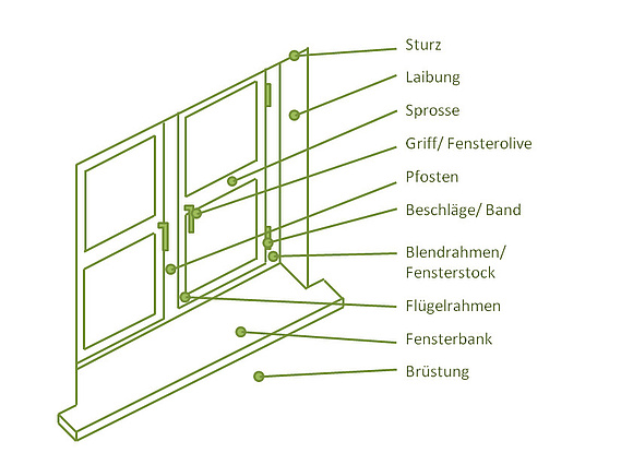 fensteraufbau bauteile und funktionen auf einen blick. Black Bedroom Furniture Sets. Home Design Ideas