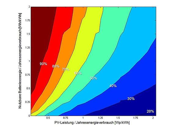 Einsatz der Solarenergie zur dezentralen Stromversorgung