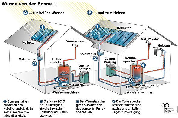 Solarthermie: Solarwärme zum Heizen