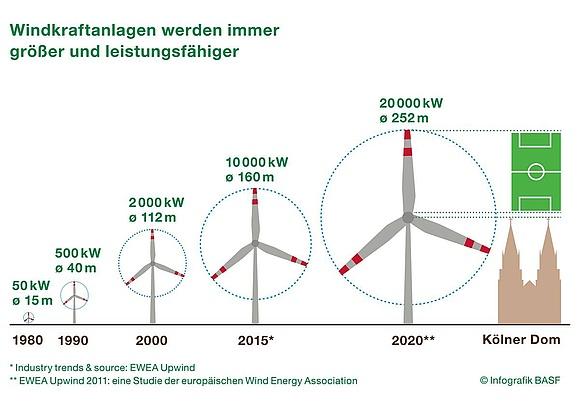 Windenergie ertrag berechnen