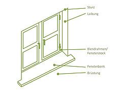 fensterlaibung aufbau anschl sse und d mmung. Black Bedroom Furniture Sets. Home Design Ideas