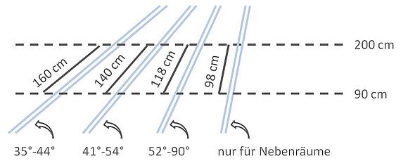 Bedeutung Berechnung Und Kennwerte Der Dachneigung
