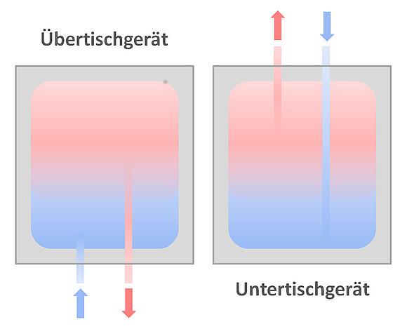 Superb Schematische Darstellung Der Hydraulik Von Untertisch  Und  Übertischgeräten. (Grafik: Energie Experten