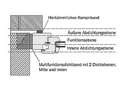 verwendung von fugenband zum bauteilanschluss. Black Bedroom Furniture Sets. Home Design Ideas