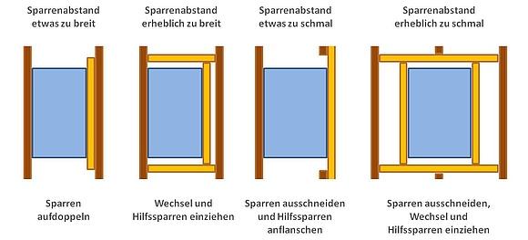 Super Dachsparren: Typen, Preise & Maße berechnen SF51