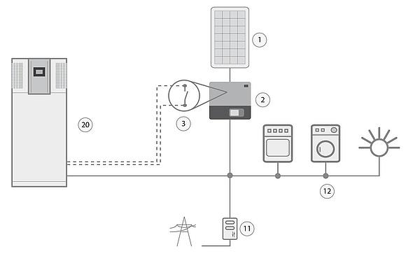 Photovoltaik Warmepumpe Ideal Kombinieren