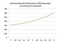 stromverbrauch von warmwasser w rmepumpen. Black Bedroom Furniture Sets. Home Design Ideas