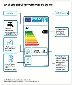 Warmwasserbereiter-Technik, Hygiene und Effizienz