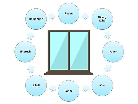 dachfenster test stiftung warentest trendy test vergleich with dachfenster test stiftung. Black Bedroom Furniture Sets. Home Design Ideas