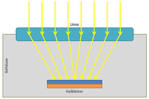 Konzentrator Photovoltaik Zellen Typen Leistung