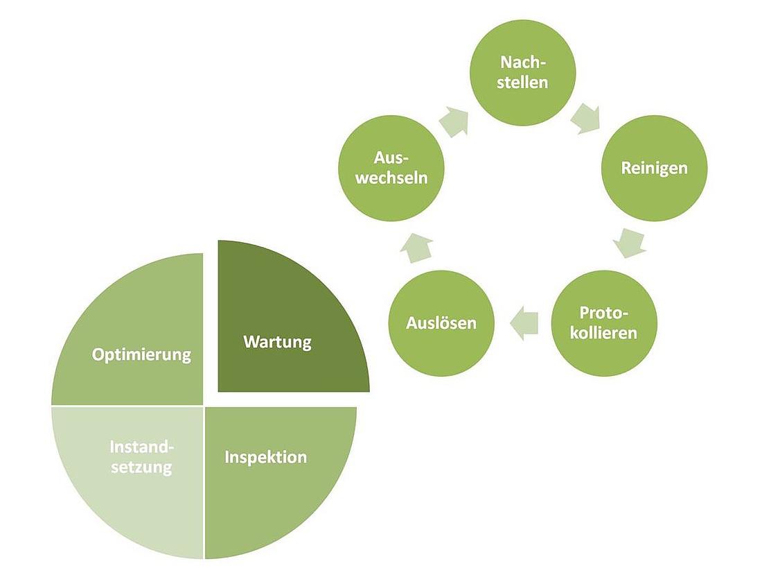 Software Pflegevertrag Wartungsvertrag Muster Zum Download