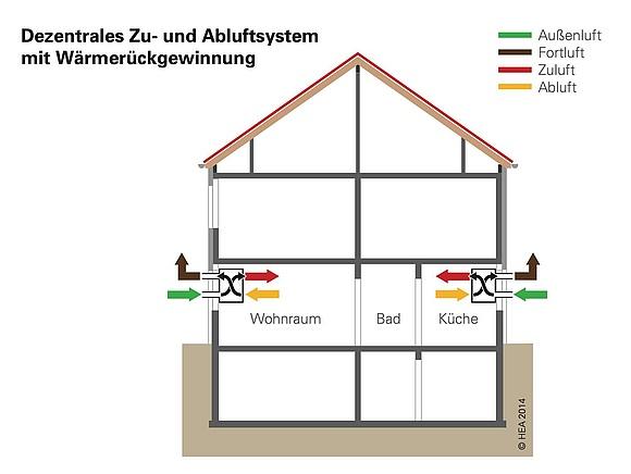 methoden und technik zur wohnrauml ftung. Black Bedroom Furniture Sets. Home Design Ideas