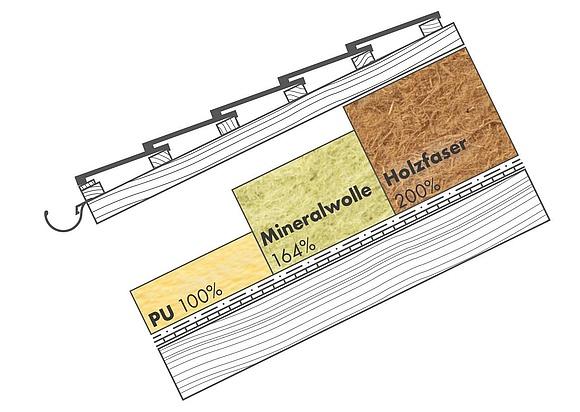 Häufig Dachdämmung: Technik, Ausführung und Wirtschaftlichkeit PU14