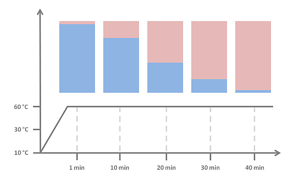 Schichtladespeicher: Funktion, Aufbau & Varianten
