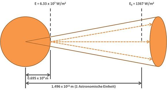 solarkonstante definition herleitung berechnung