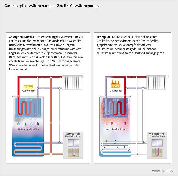 Arten und Einsatzmöglichkeiten von Gas-Wärmepumpen