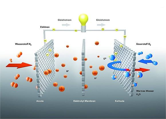 So funktioniert eine Brennstoffzellen-Heizung