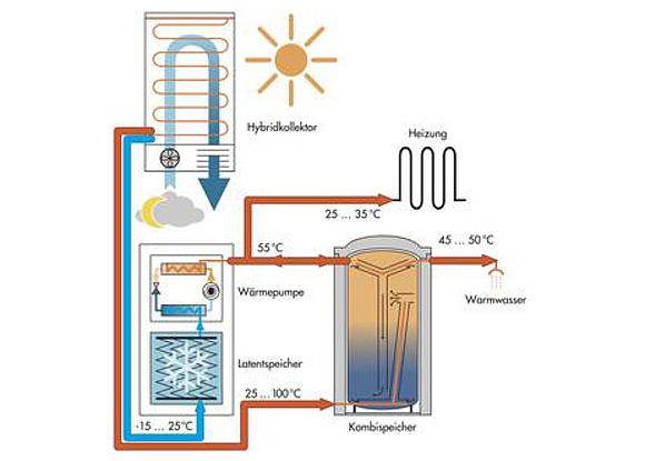 wann lohnen sich solar hybridkollektoren. Black Bedroom Furniture Sets. Home Design Ideas
