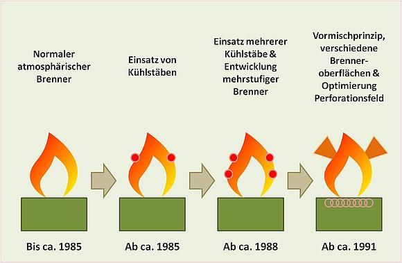 Heiztechnik atmosphärischer Brenner im Vergleich