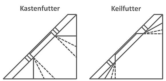 Favorit Innenfutter für Dachfenster: Aufbau, Kosten & Alternativen LB97